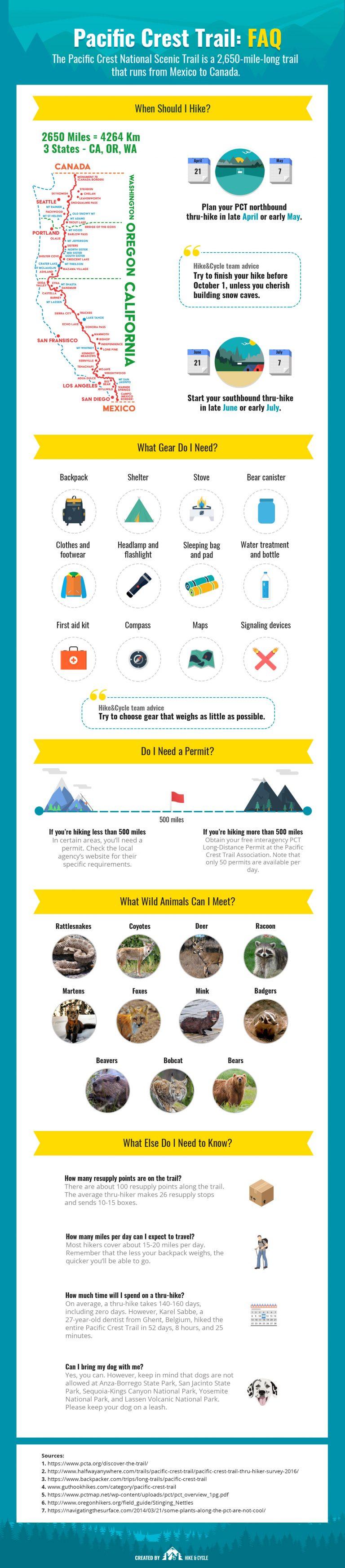 PCT Infographics