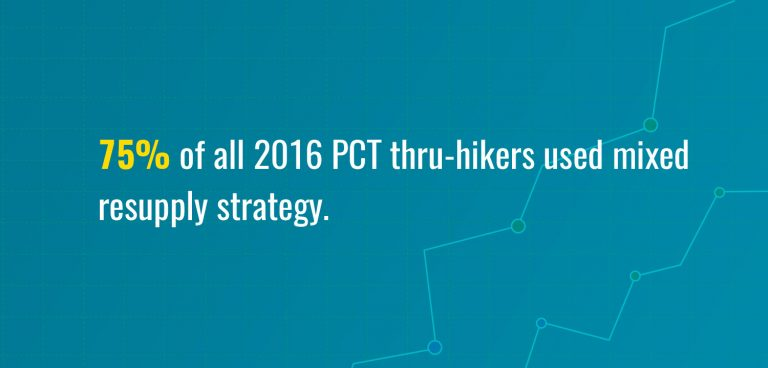 Resuply strategy of PCT thru-hikers