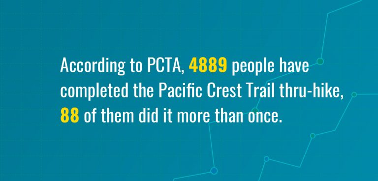 Thru-hikers completed the PCT statistics