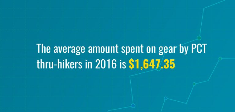 The average amount spent on by PCT Thru-hikers in 2016